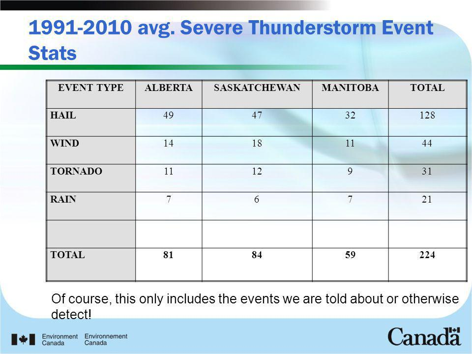 1991-2010 avg. Severe Thunderstorm Event Stats Of course, this only includes the events we are told about or otherwise detect! EVENT TYPEALBERTASASKAT
