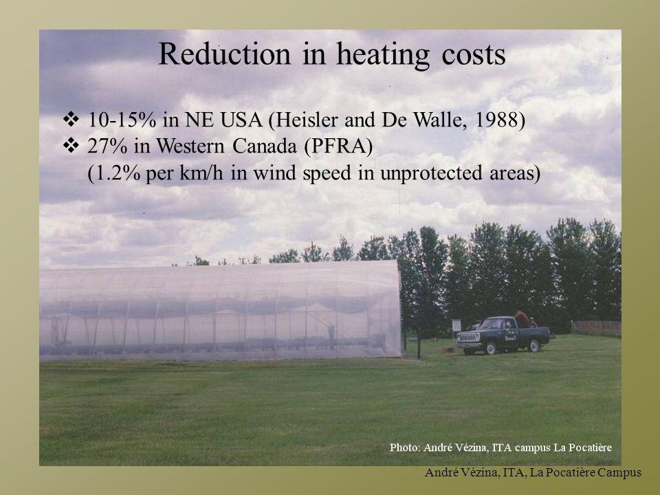 André Vézina, ITA, La Pocatière Campus  10-15% in NE USA (Heisler and De Walle, 1988)  27% in Western Canada (PFRA) (1.2% per km/h in wind speed in