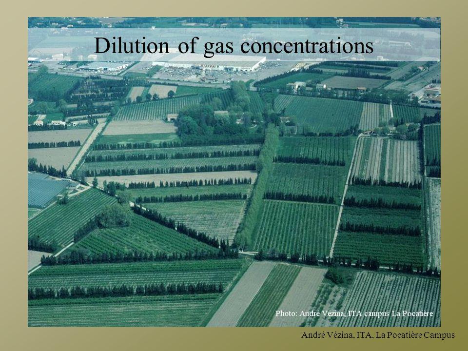 André Vézina, ITA, La Pocatière Campus Dilution of gas concentrations