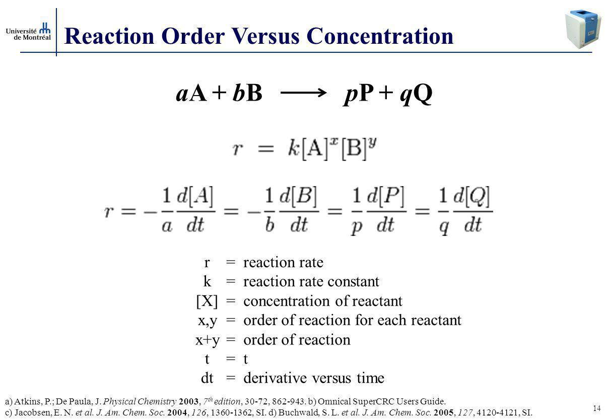 14 Reaction Order Versus Concentration r k [X] x,y x+y t dt = reaction rate = reaction rate constant = concentration of reactant = order of reaction for each reactant = order of reaction = t = derivative versus time aA + bB pP + qQ a) Atkins, P.; De Paula, J.