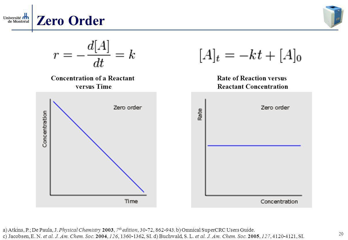 20 Zero Order Concentration of a Reactant versus Time Rate of Reaction versus Reactant Concentration a) Atkins, P.; De Paula, J.