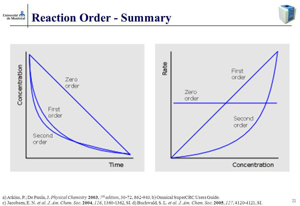 21 Reaction Order - Summary a) Atkins, P.; De Paula, J.