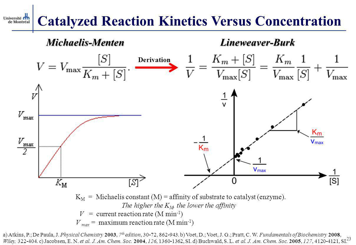 23 Catalyzed Reaction Kinetics Versus Concentration K M = Michaelis constant (M) = affinity of substrate to catalyst (enzyme).