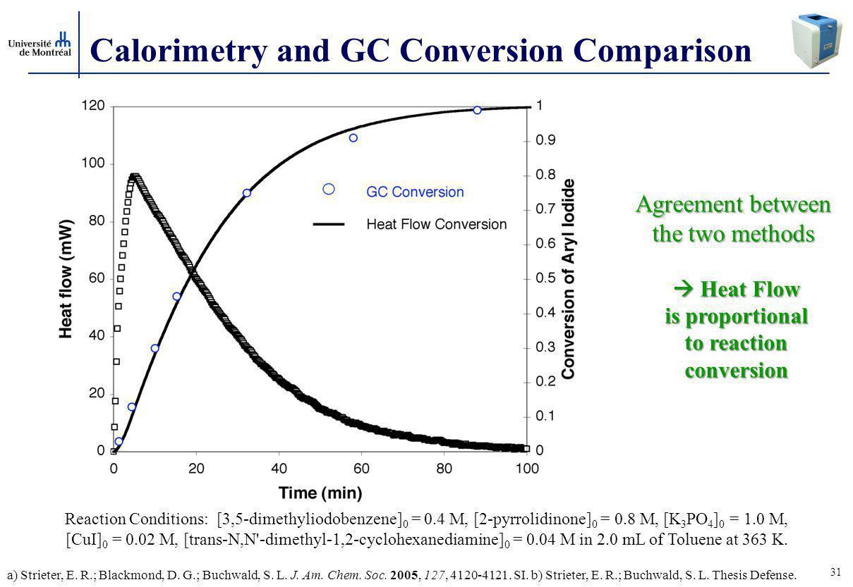 31 Calorimetry and GC Conversion Comparison Agreement between the two methods  Heat Flow is proportional to reaction conversion Reaction Conditions: [3,5-dimethyliodobenzene] 0 = 0.4 M, [2-pyrrolidinone] 0 = 0.8 M, [K 3 PO 4 ] 0 = 1.0 M, [CuI] 0 = 0.02 M, [trans-N,N -dimethyl-1,2-cyclohexanediamine] 0 = 0.04 M in 2.0 mL of Toluene at 363 K.