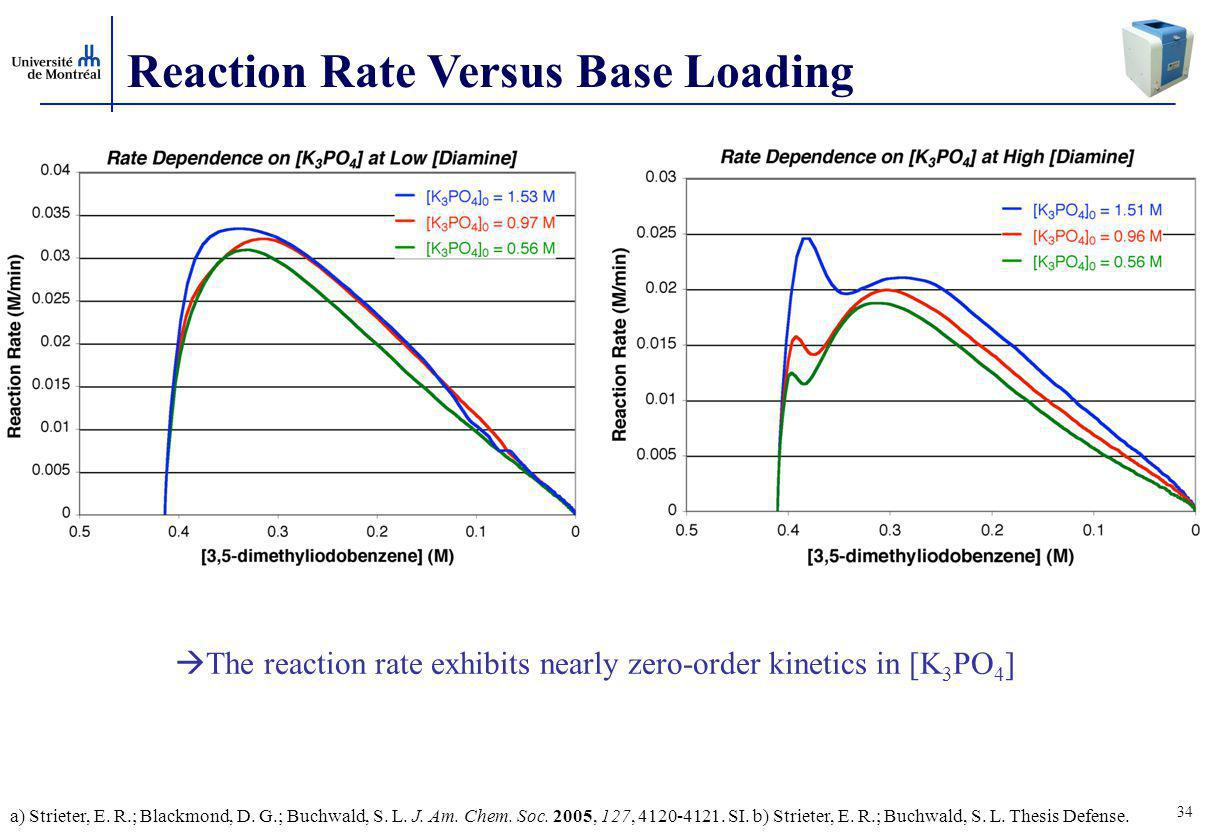 34 Reaction Rate Versus Base Loading  The reaction rate exhibits nearly zero-order kinetics in [K 3 PO 4 ] a) Strieter, E.