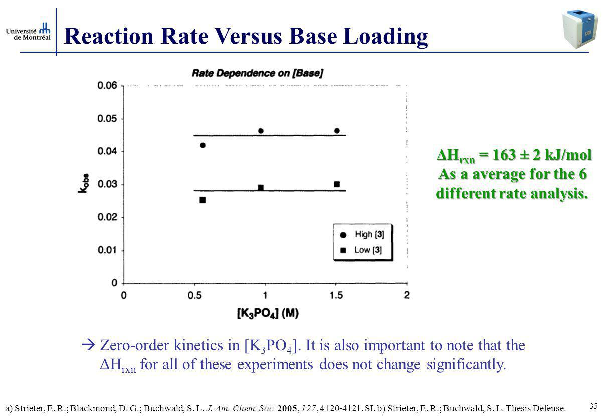 35 Reaction Rate Versus Base Loading  Zero-order kinetics in [K 3 PO 4 ].