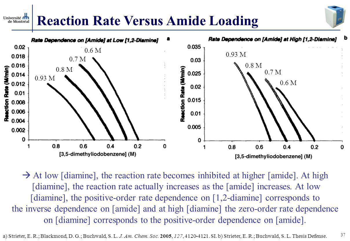 37 Reaction Rate Versus Amide Loading  At low [diamine], the reaction rate becomes inhibited at higher [amide].