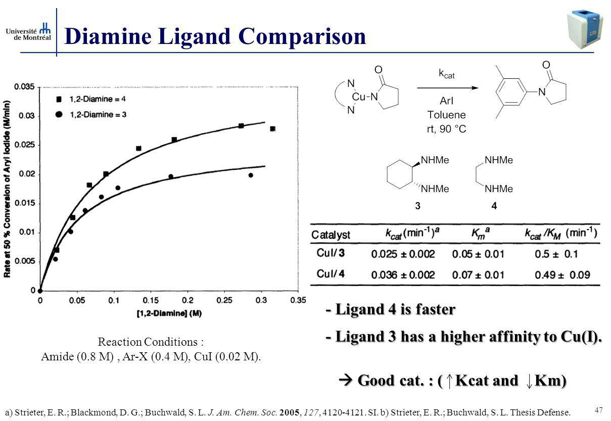 47 Diamine Ligand Comparison Reaction Conditions : Amide (0.8 M), Ar-X (0.4 M), CuI (0.02 M).