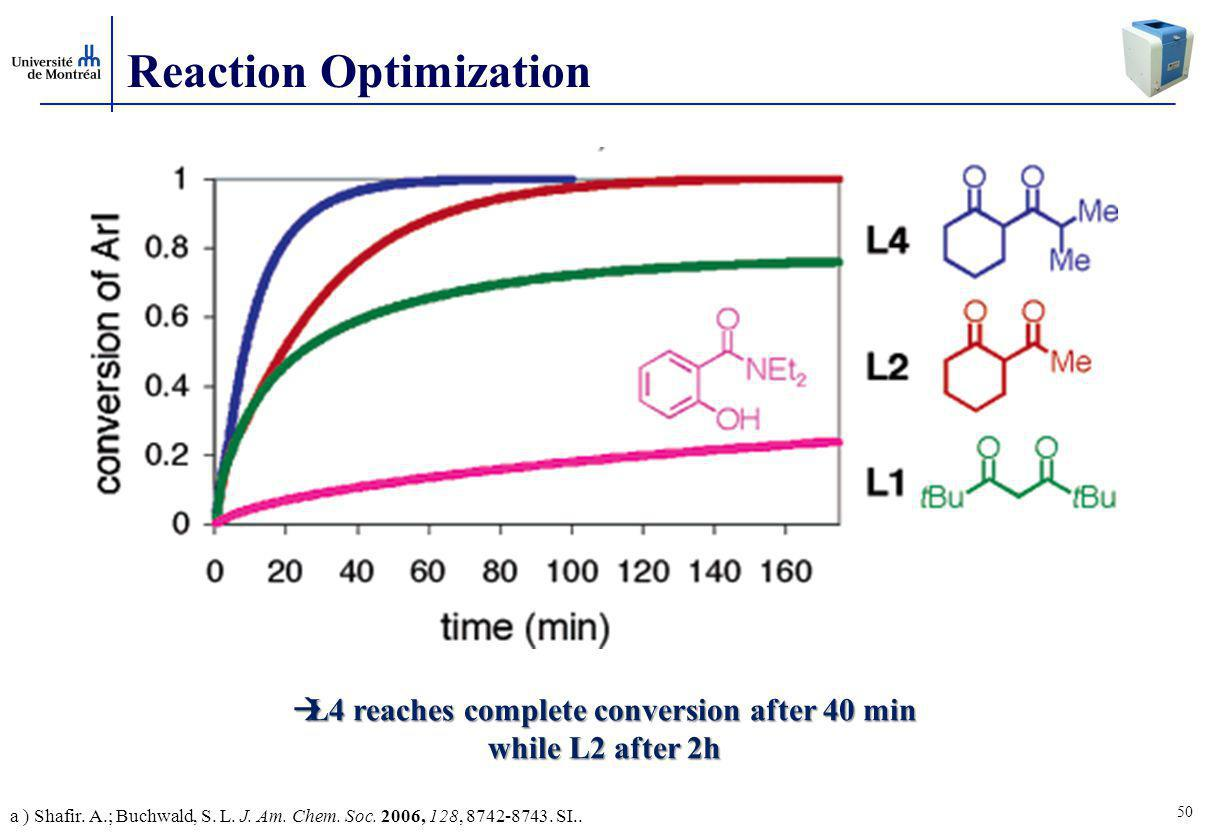 50 Reaction Optimization  L4 reaches complete conversion after 40 min while L2 after 2h a ) Shafir.