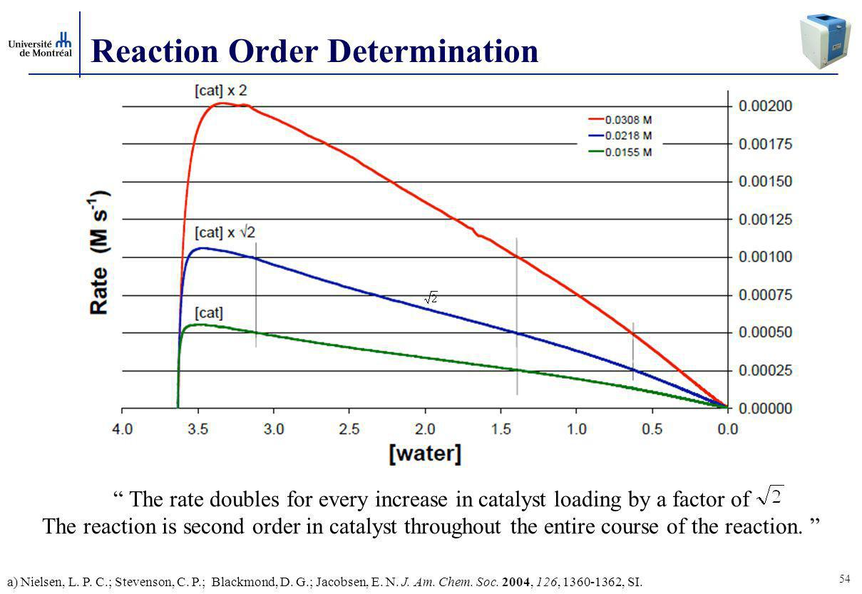 54 Reaction Order Determination The rate doubles for every increase in catalyst loading by a factor of The reaction is second order in catalyst throughout the entire course of the reaction.
