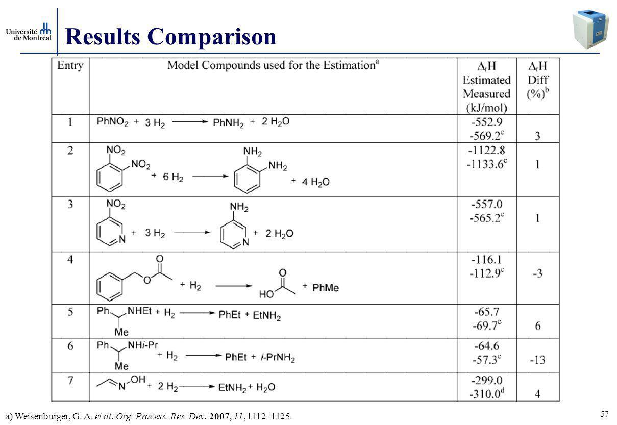 57 Results Comparison a) Weisenburger, G. A. et al. Org. Process. Res. Dev. 2007, 11, 1112–1125.