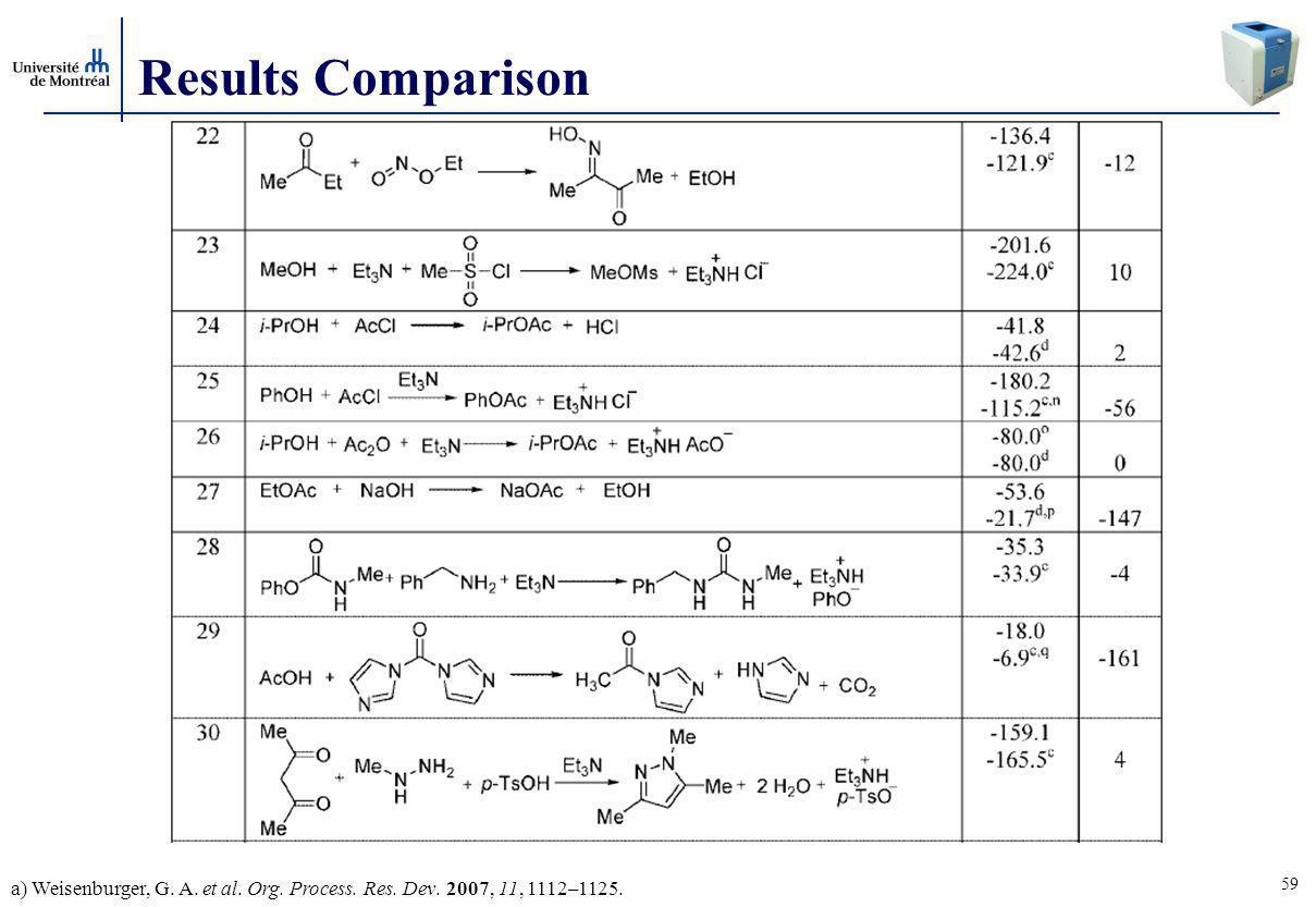 59 Results Comparison a) Weisenburger, G. A. et al. Org. Process. Res. Dev. 2007, 11, 1112–1125.