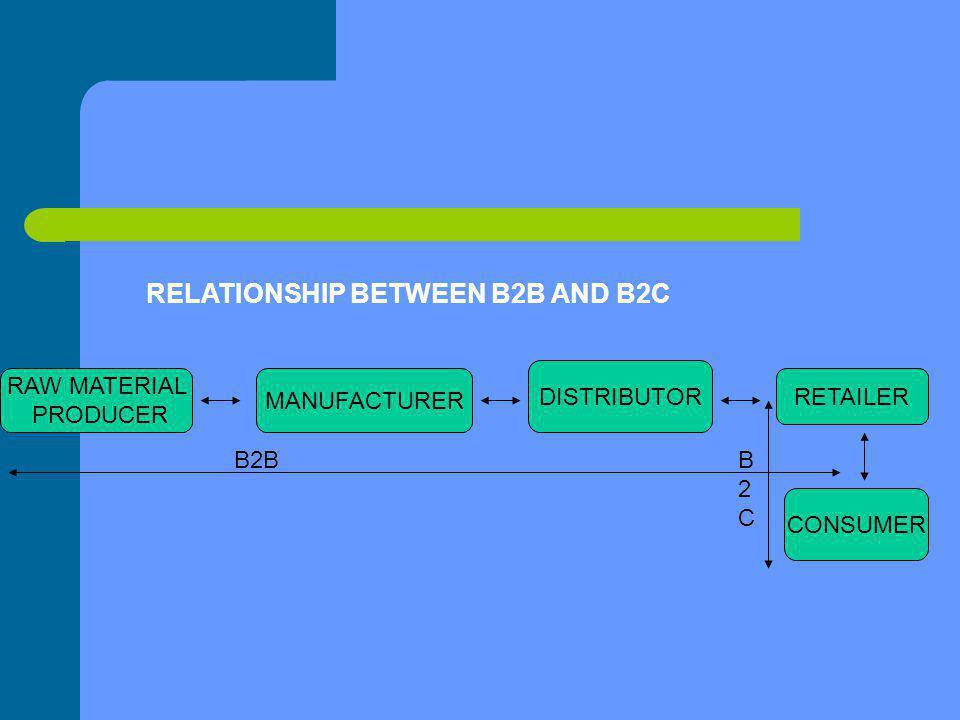RAW MATERIAL PRODUCER MANUFACTURER DISTRIBUTOR RETAILER CONSUMER B2BB2CB2C RELATIONSHIP BETWEEN B2B AND B2C