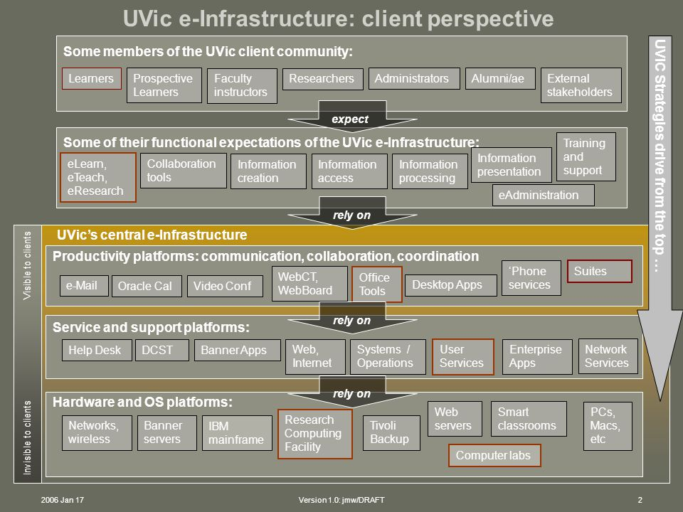 2006 Jan 17Version 1.0: jmw/DRAFT2 UVic's central e-Infrastructure Invisible to clients Visible to clients Productivity platforms: communication, collaboration, coordination Oracle Cal WebCT, WebBoard Office Tools e-Mail Video Conf Desktop Apps 'Phone services Some of their functional expectations of the UVic e-Infrastructure: eLearn, eTeach, eResearch Information access Collaboration tools Information presentation Information creation Information processing Training and support Some members of the UVic client community: Learners Prospective Learners Faculty instructors Researchers AdministratorsAlumni/ae External stakeholders expect Service and support platforms: Help Desk DCSTBanner Apps Web, Internet Systems / Operations User Services Enterprise Apps Hardware and OS platforms: Research Computing Facility Tivoli Backup Web servers Smart classrooms IBM mainframe Networks, wireless Banner servers PCs, Macs, etc Network Services Computer labs rely on eAdministration Suites UVIC Strategies drive from the top … UVic e-Infrastructure: client perspective