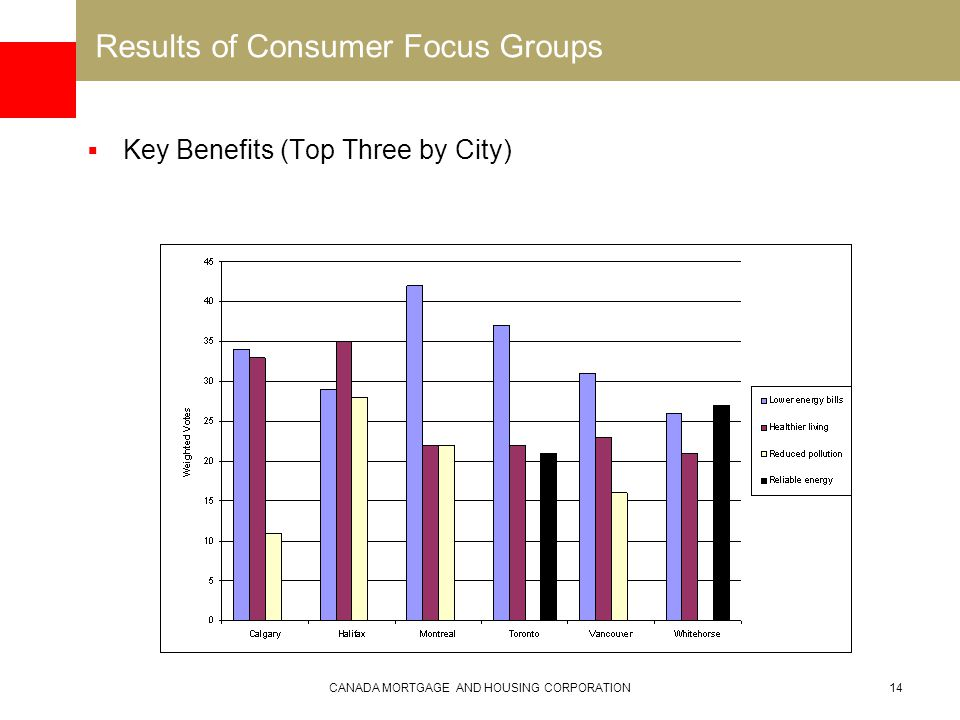 CANADA MORTGAGE AND HOUSING CORPORATION14 Results of Consumer Focus Groups  Key Benefits (Top Three by City)