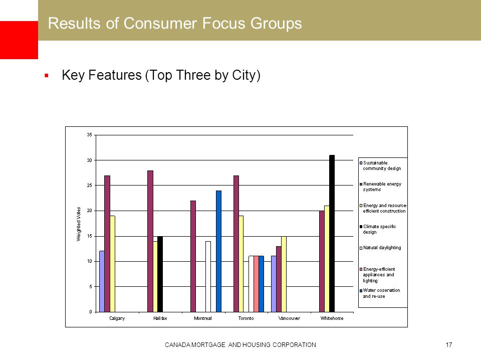 CANADA MORTGAGE AND HOUSING CORPORATION17 Results of Consumer Focus Groups  Key Features (Top Three by City)