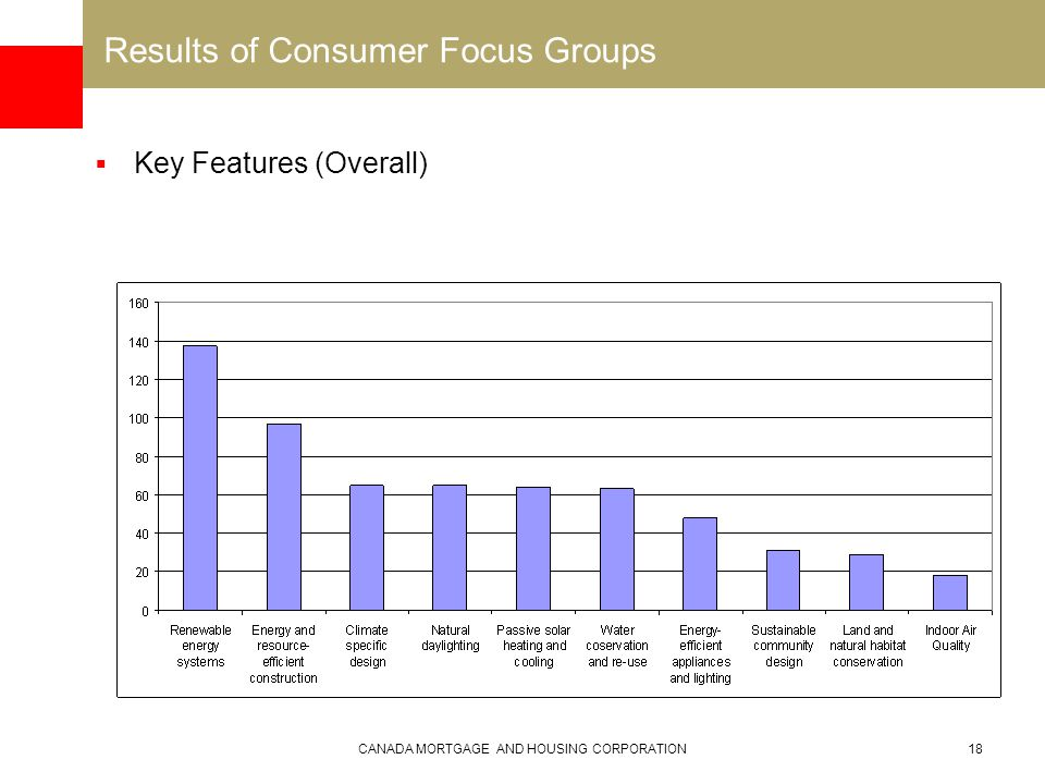 CANADA MORTGAGE AND HOUSING CORPORATION18 Results of Consumer Focus Groups  Key Features (Overall)