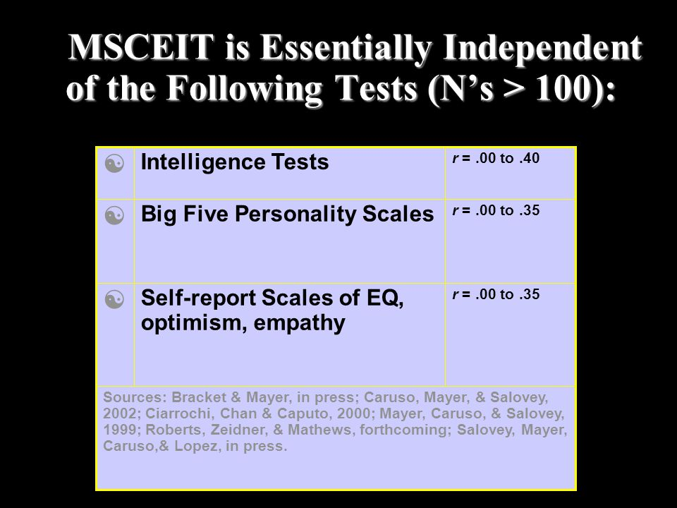 MSCEIT is Essentially Independent of the Following Tests (N's > 100): T MSCEIT is Essentially Independent of the Following Tests (N's > 100): r =.00 t