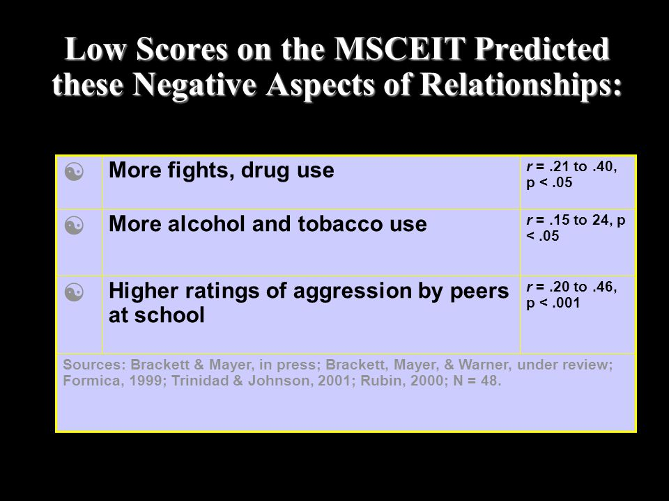 Low Scores on the MSCEIT Predicted these Negative Aspects of Relationships: r =.20 to.46, p <.001 Higher ratings of aggression by peers at school  So