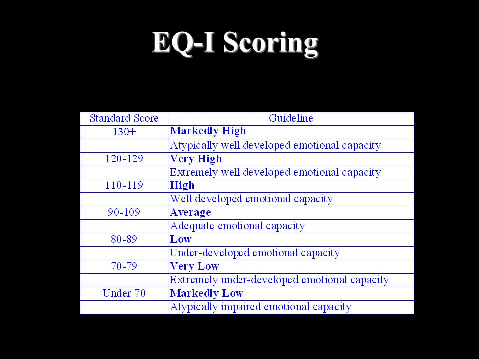 EQ-I Scoring