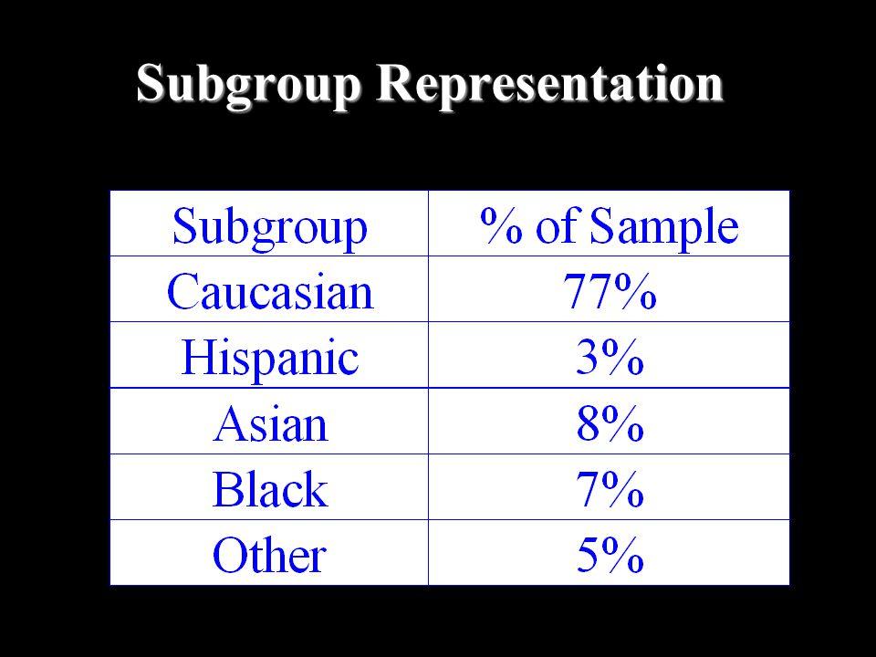 Subgroup Representation