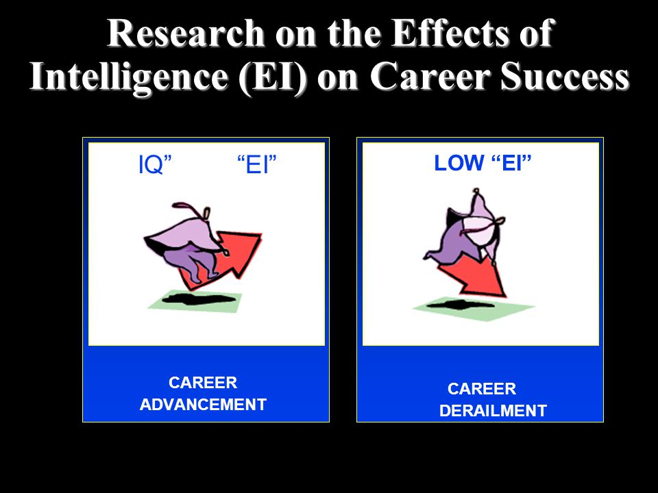 """Research on the Effects of Intelligence (EI) on Career Success """"IQ"""" """"EI"""" CAREER ADVANCEMENT LOW """"EI"""" CAREER DERAILMENT"""