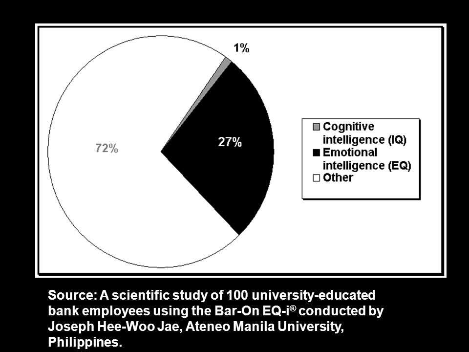 EQ & Work Success (n = 100) Source: A scientific study of 100 university-educated bank employees using the Bar-On EQ-i ® conducted by Joseph Hee-Woo J