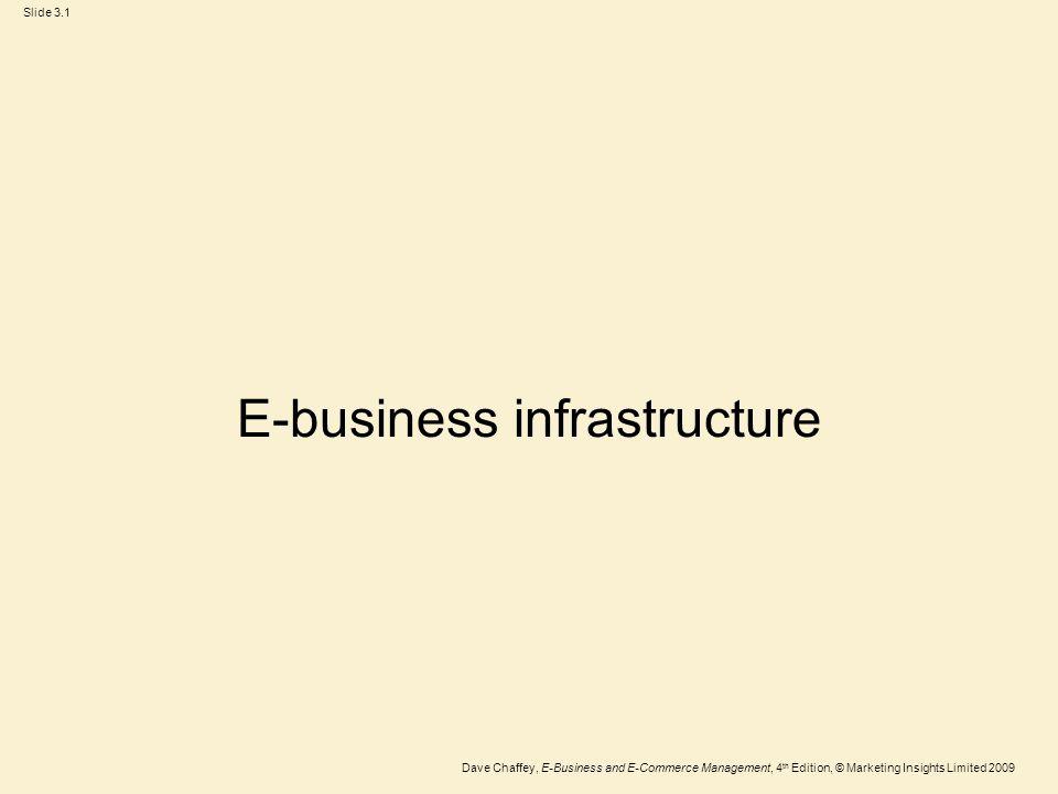 Slide 3.12 Dave Chaffey, E-Business and E-Commerce Management, 4 th Edition, © Marketing Insights Limited 2009 Figure 3.3 Example hosting provider Rackspace (www.rackspace.com)