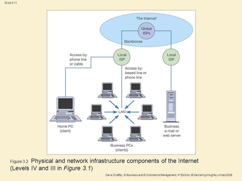 Slide 3.11 Dave Chaffey, E-Business and E-Commerce Management, 4 th Edition, © Marketing Insights Limited 2009 Figure 3.2 Physical and network infrast