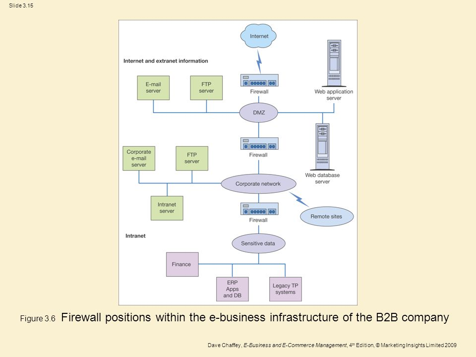 Slide 3.15 Dave Chaffey, E-Business and E-Commerce Management, 4 th Edition, © Marketing Insights Limited 2009 Figure 3.6 Firewall positions within th