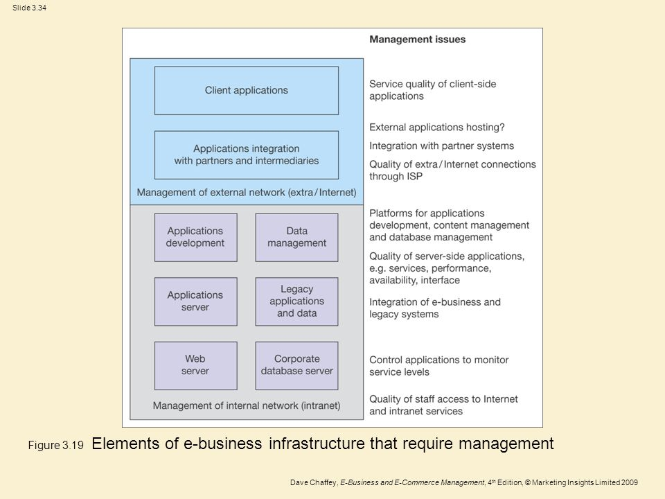 Slide 3.34 Dave Chaffey, E-Business and E-Commerce Management, 4 th Edition, © Marketing Insights Limited 2009 Figure 3.19 Elements of e-business infr