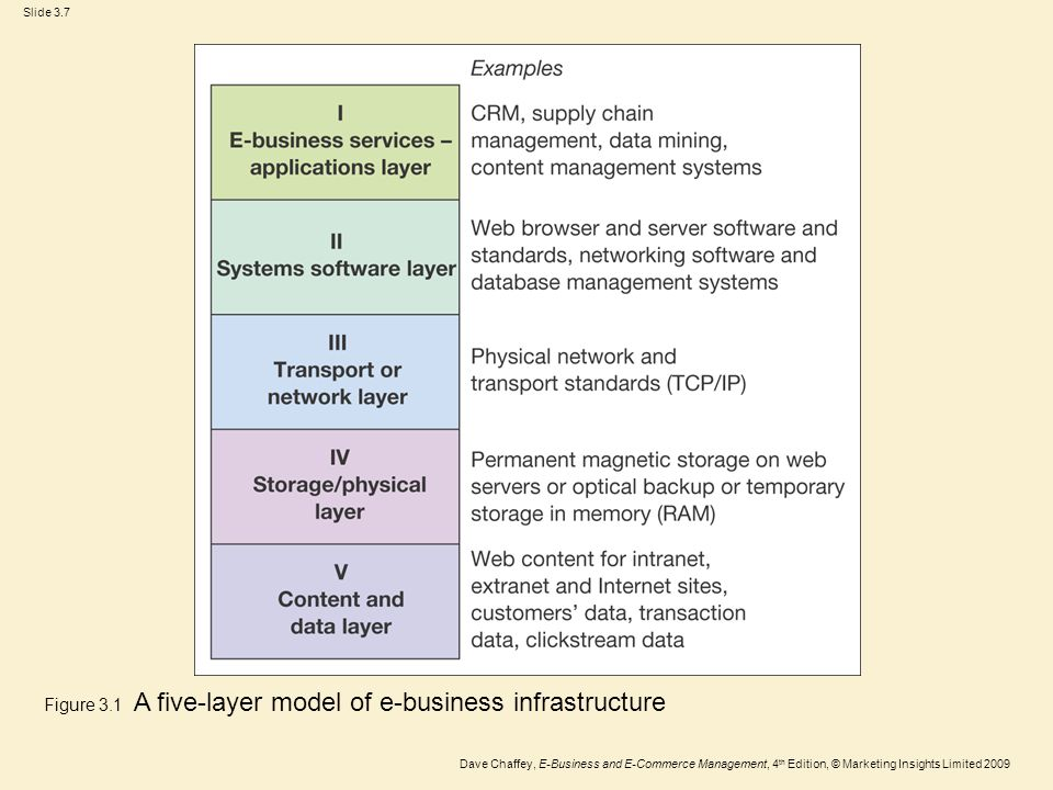 Slide 3.7 Dave Chaffey, E-Business and E-Commerce Management, 4 th Edition, © Marketing Insights Limited 2009 Figure 3.1 A five-layer model of e-busin