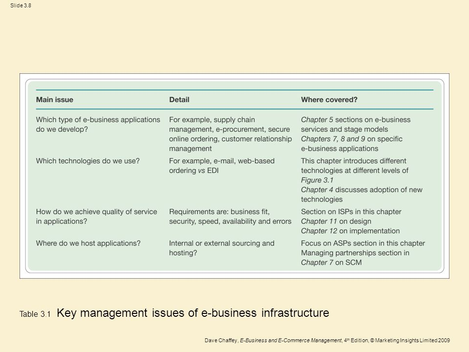 Slide 3.29 Dave Chaffey, E-Business and E-Commerce Management, 4 th Edition, © Marketing Insights Limited 2009 XML example Product> 118003-008 140141-002 EA Compaq 2 US