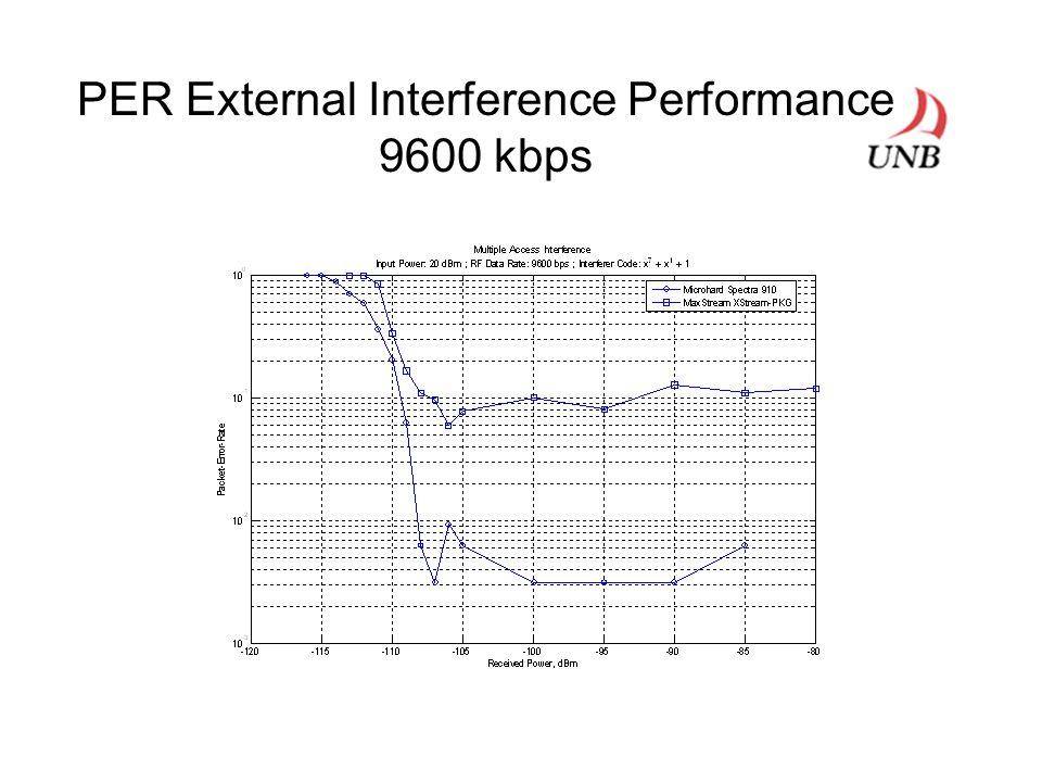 PER External Interference Performance 9600 kbps