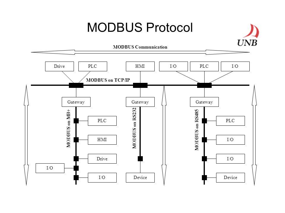 MODBUS Protocol Gateway PLC HMI Drive I/O Gateway PLC I/O Device MODBUS on TCP/IP DrivePLCHMI MODBUS on MB+ MODBUS on RS232 MODBUS on RS485 PLCI/O MODBUS Communication
