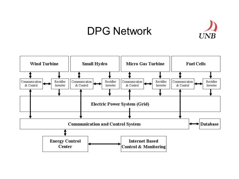 DPG Network
