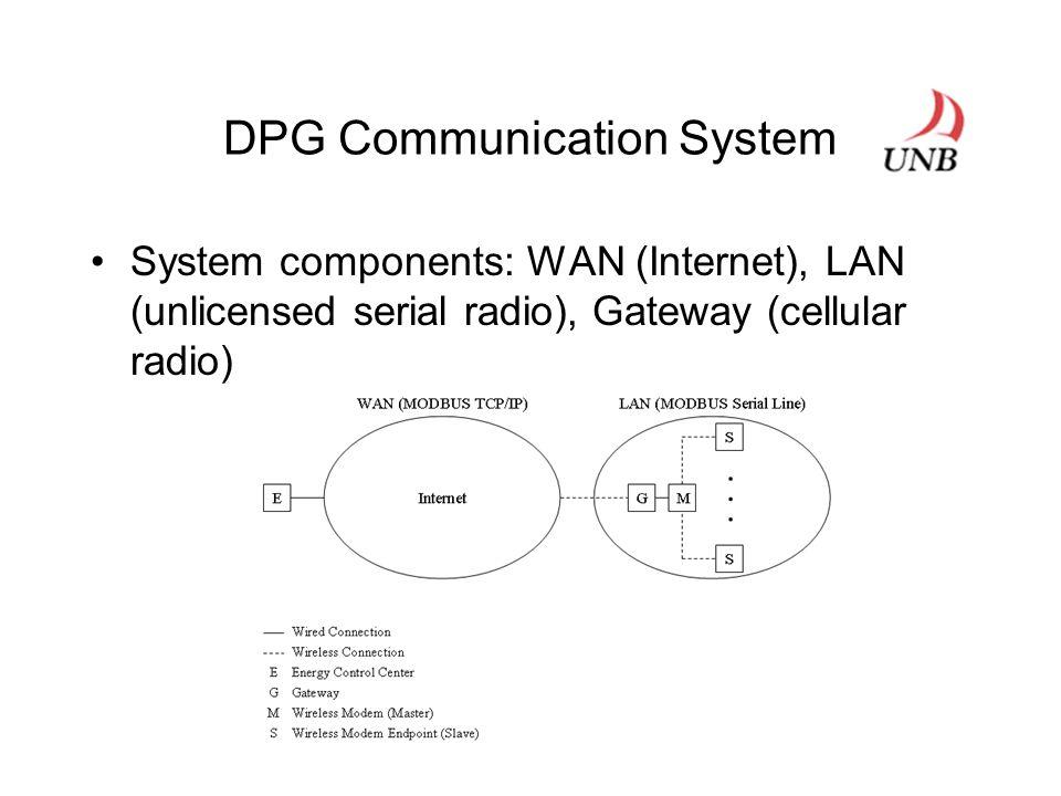 DPG Communication System System components: WAN (Internet), LAN (unlicensed serial radio), Gateway (cellular radio)