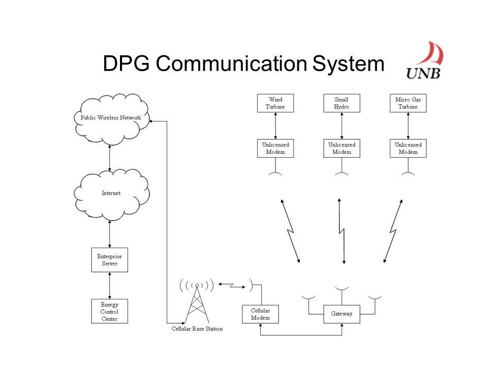 DPG Communication System