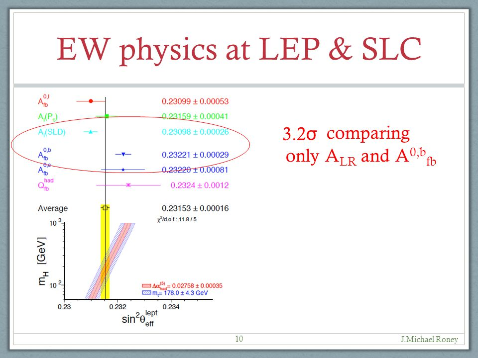EW physics at LEP & SLC J.Michael Roney 10 comparing only A LR and A 0,b fb 3.2 σ