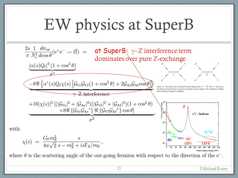 EW physics at SuperB J.Michael Roney 15 at SuperB:  Z interference term dominates over pure Z-exchange