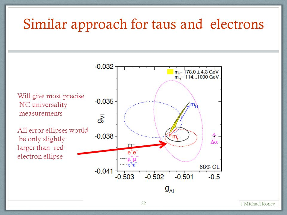 Similar approach for taus and electrons 22 J.Michael Roney Will give most precise NC universality measurements All error ellipses would be only slightly larger than red electron ellipse