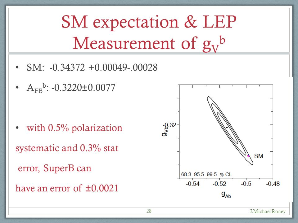 SM expectation & LEP Measurement of g V b SM: -0.34372 +0.00049-.00028 A FB b : -0.3220±0.0077 with 0.5% polarization systematic and 0.3% stat error, SuperB can have an error of ±0.0021 28 J.Michael Roney