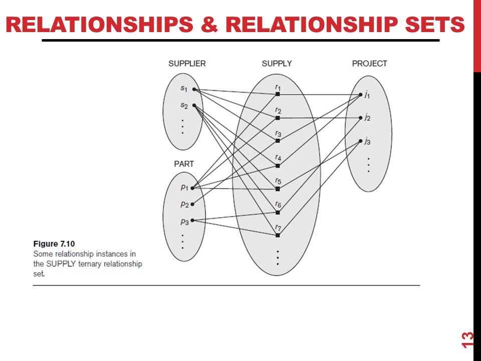 RELATIONSHIPS & RELATIONSHIP SETS 13