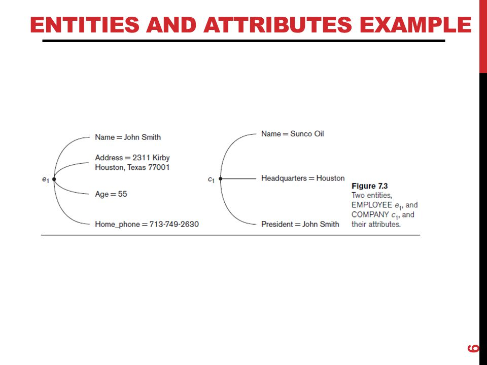 ENTITIES AND ATTRIBUTES EXAMPLE 6