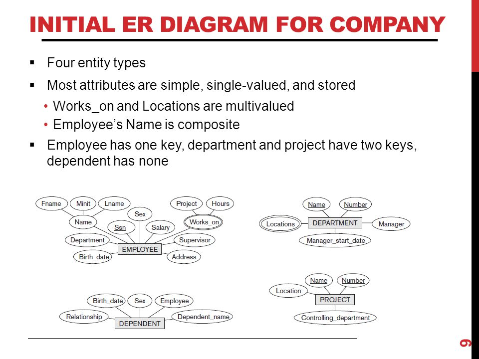INITIAL ER DIAGRAM FOR COMPANY  Four entity types  Most attributes are simple, single-valued, and stored Works_on and Locations are multivalued Empl