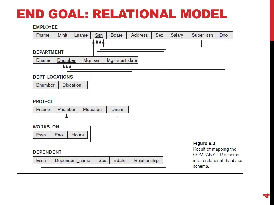 EXERCISE Translate the following ER Diagram into a relational database schema. 15