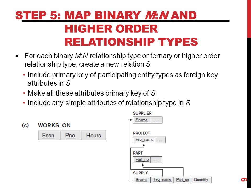 STEP 6: MAP MULTIVALUED ATTRIBUTES  For each multivalued attribute Create new relation R with attribute to hold multivalued attribute values If multivalued attribute is composite, include its simple components Add attribute(s) for primary key of relation schema for entity or relationship type to be foreign key for R Primary key of R is the combination of all its attributes 10