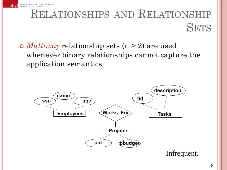 18 R ELATIONSHIPS AND R ELATIONSHIP S ETS Multiway relationship sets (n > 2) are used whenever binary relationships cannot capture the application semantics.