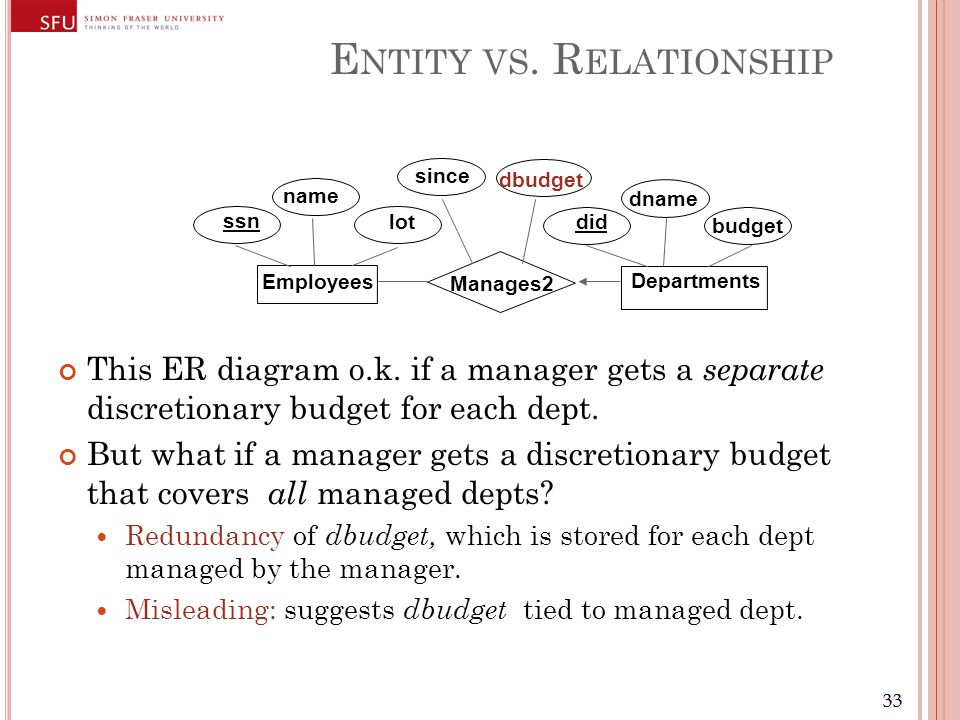 33 E NTITY VS.R ELATIONSHIP This ER diagram o.k.