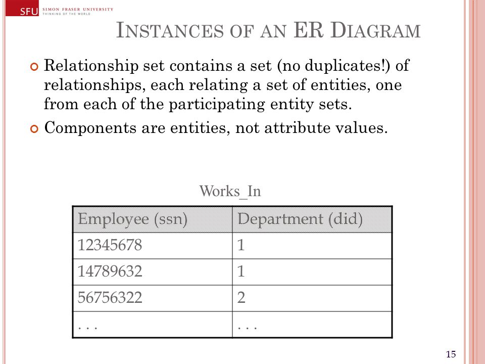 15 I NSTANCES OF AN ER D IAGRAM Relationship set contains a set (no duplicates!) of relationships, each relating a set of entities, one from each of the participating entity sets.